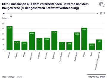 CO2-Emissionen aus dem verarbeitenden Gewerbe und dem Baugewerbe (% der gesamten Kraftstoffverbrennung)
