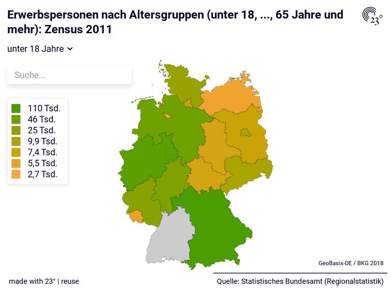 Erwerbspersonen nach Altersgruppen (unter 18, ..., 65 Jahre und mehr): Zensus 2011