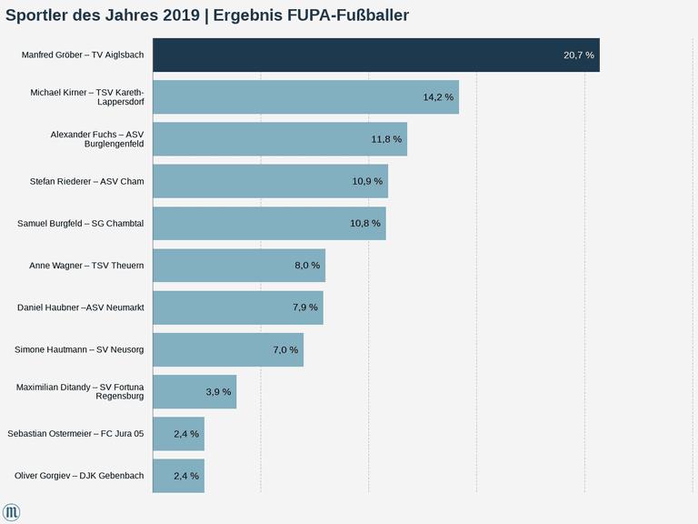 Sportler des Jahres 2019    Ergebnis FUPA-Fußballer