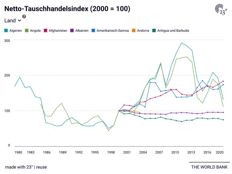 Netto-Tauschhandelsindex (2000 = 100)