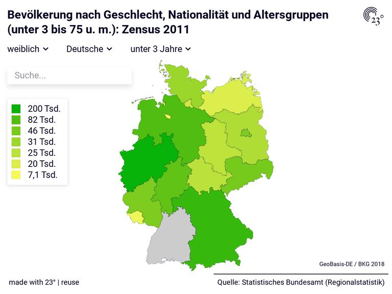 Bevölkerung nach Geschlecht, Nationalität und Altersgruppen (unter 3 bis 75 u. m.): Zensus 2011