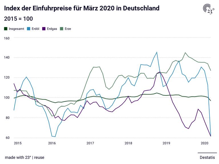 Index der Einfuhrpreise für März 2020 in Deutschland
