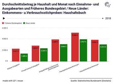 Durchschnittsbetrag je Haushalt und Monat nach Einnahme- und Ausgabearten und Früheres Bundesgebiet / Neue Länder: Einkommens- u.Verbrauchsstichproben: Haushaltsbuch