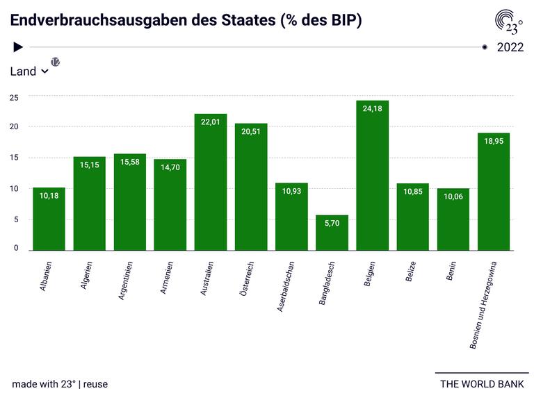 Endverbrauchsausgaben des Staates (% des BIP)