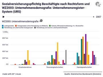 Sozialversicherungspflichtig Beschäftigte nach Rechtsform und WZ2003: Unternehmensdemografie: Unternehmensregister-System (URS)