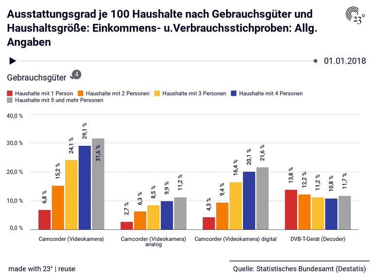 Ausstattungsgrad je 100 Haushalte nach Gebrauchsgüter und Haushaltsgröße: Einkommens- u.Verbrauchsstichproben: Allg. Angaben