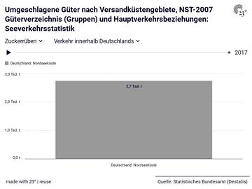 Umgeschlagene Güter nach Versandküstengebiete, NST-2007 Güterverzeichnis (Gruppen) und Hauptverkehrsbeziehungen: Seeverkehrsstatistik