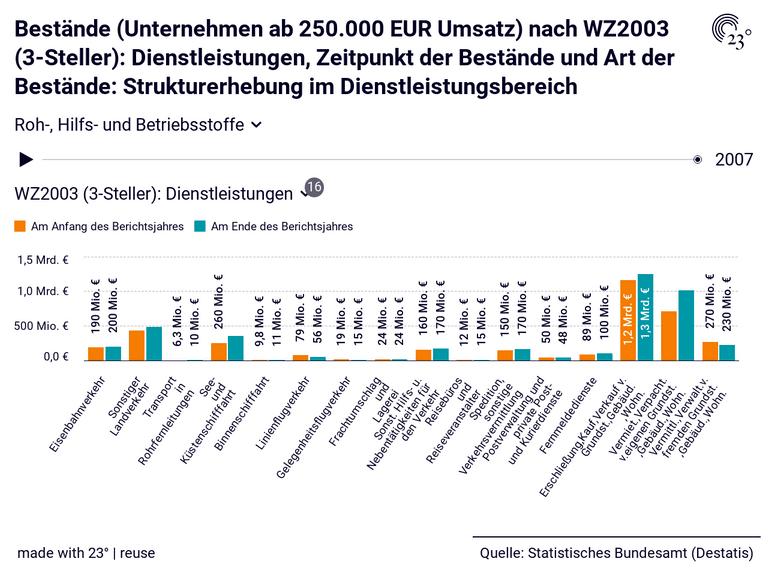 Bestände (Unternehmen ab 250.000 EUR Umsatz) nach WZ2003 (3-Steller): Dienstleistungen, Zeitpunkt der Bestände und Art der Bestände: Strukturerhebung im Dienstleistungsbereich