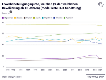 Erwerbsbeteiligungsquote, weiblich (% der weiblichen Bevölkerung ab 15 Jahren) (modellierte IAO-Schätzung)