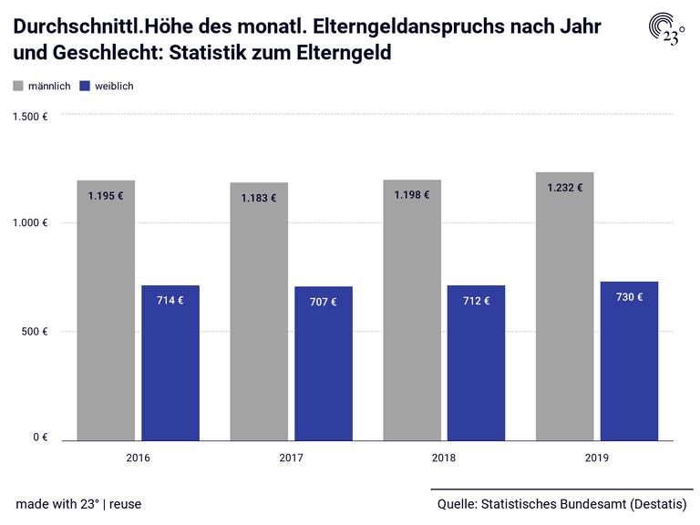Durchschnittl.Höhe des monatl. Elterngeldanspruchs nach Jahr und Geschlecht: Statistik zum Elterngeld