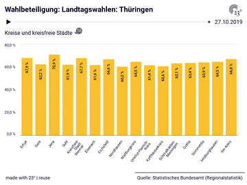 Wahlbeteiligung: Landtagswahlen: Thüringen