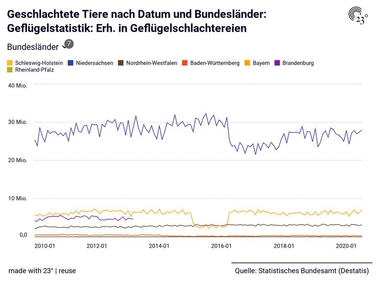 Geschlachtete Tiere nach Datum und Bundesländer: Geflügelstatistik: Erh. in Geflügelschlachtereien