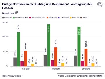 Gültige Stimmen nach Stichtag und Gemeinden: Landtagswahlen: Hessen