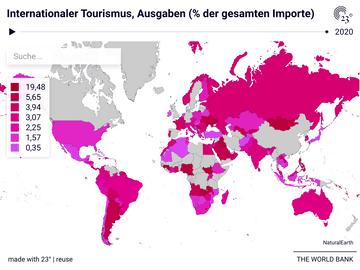 Internationaler Tourismus, Ausgaben (% der gesamten Importe)