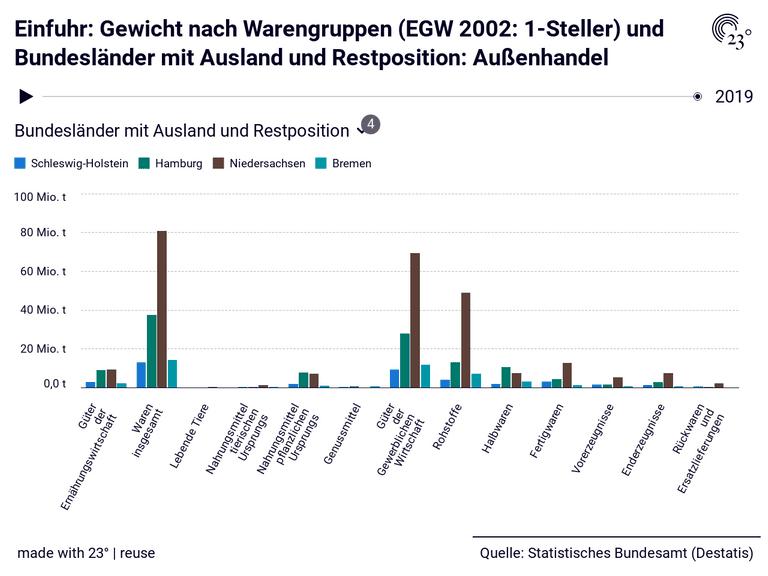 Einfuhr: Gewicht nach Warengruppen (EGW 2002: 1-Steller) und Bundesländer mit Ausland und Restposition: Außenhandel