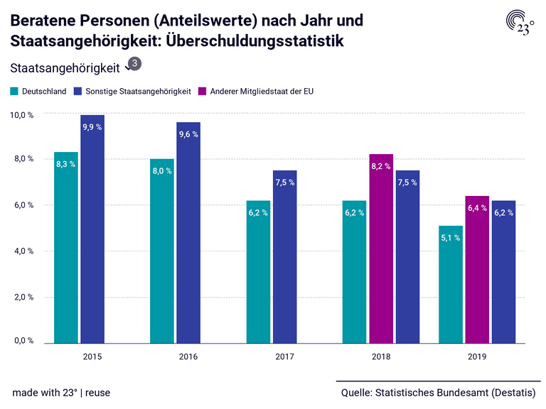 Beratene Personen (Anteilswerte) nach Jahr und Staatsangehörigkeit: Überschuldungsstatistik