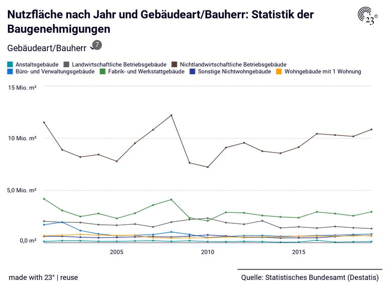 Nutzfläche nach Jahr und Gebäudeart/Bauherr: Statistik der Baugenehmigungen