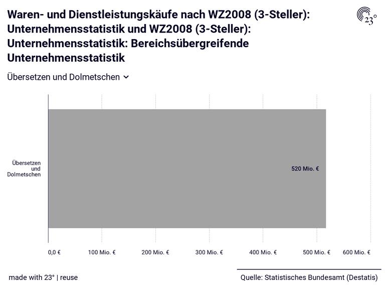 Waren- und Dienstleistungskäufe nach WZ2008 (3-Steller): Unternehmensstatistik und WZ2008 (3-Steller): Unternehmensstatistik: Bereichsübergreifende Unternehmensstatistik