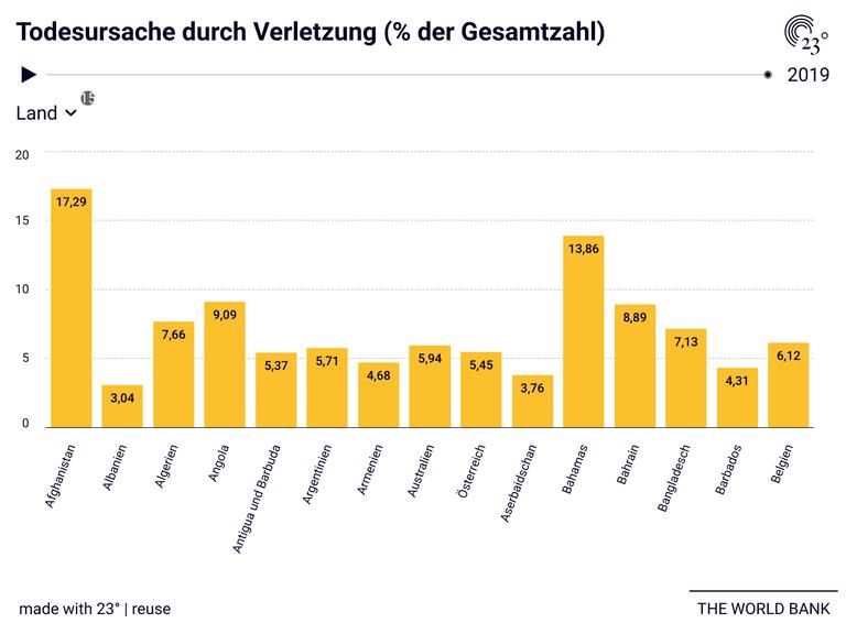 Todesursache durch Verletzung (% der Gesamtzahl)