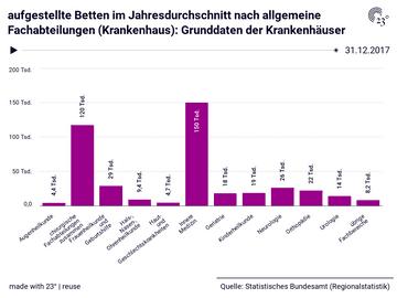 aufgestellte Betten im Jahresdurchschnitt nach allgemeine Fachabteilungen (Krankenhaus): Grunddaten der Krankenhäuser