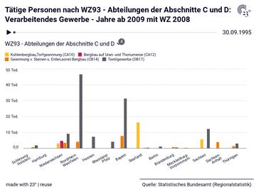 Tätige Personen nach WZ93 - Abteilungen der Abschnitte C und D: Verarbeitendes Gewerbe - Jahre ab 2009 mit WZ 2008
