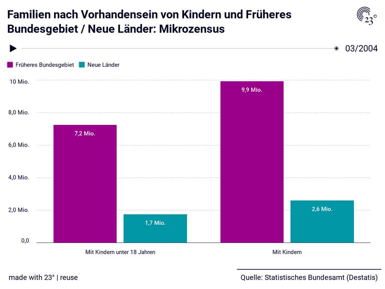 Familien nach Vorhandensein von Kindern und Früheres Bundesgebiet / Neue Länder: Mikrozensus