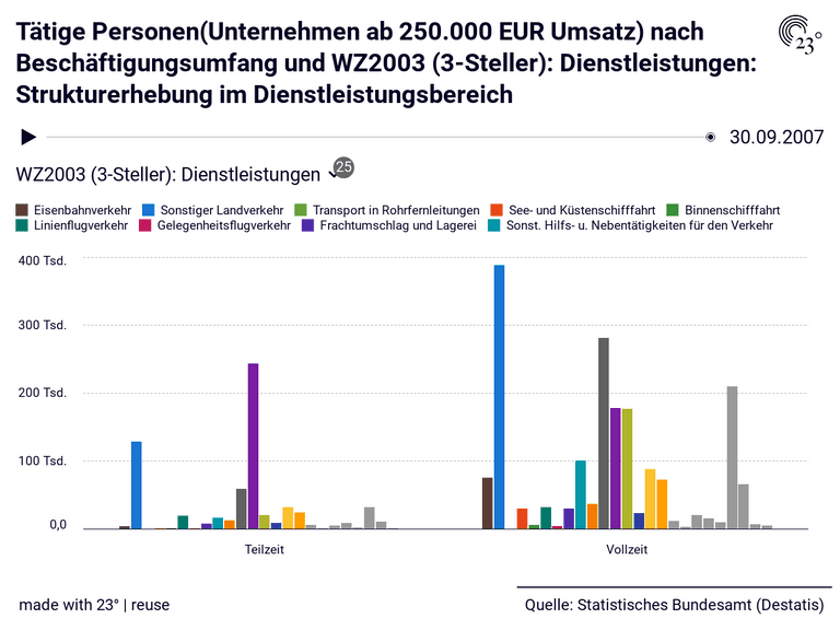 Tätige Personen(Unternehmen ab 250.000 EUR Umsatz) nach Beschäftigungsumfang und WZ2003 (3-Steller): Dienstleistungen: Strukturerhebung im Dienstleistungsbereich