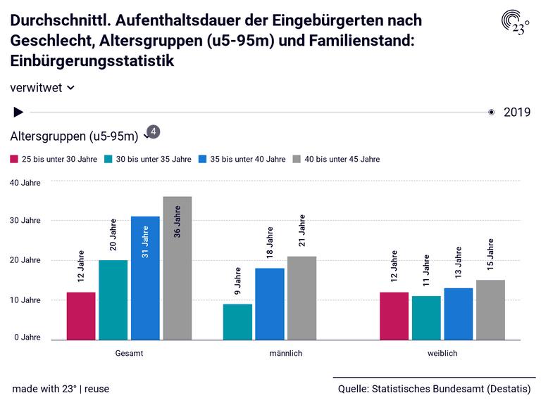 Durchschnittl. Aufenthaltsdauer der Eingebürgerten nach Geschlecht, Altersgruppen (u5-95m) und Familienstand: Einbürgerungsstatistik