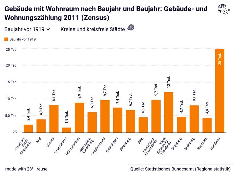 Gebäude mit Wohnraum nach Baujahr und Baujahr: Gebäude- und Wohnungszählung 2011 (Zensus)