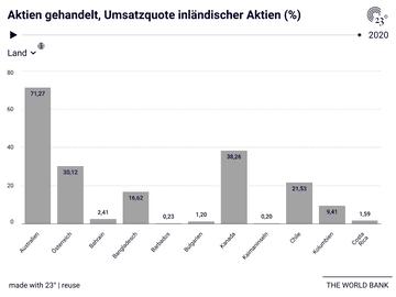 Aktien gehandelt, Umsatzquote inländischer Aktien (%)