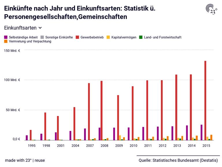 Einkünfte nach Jahr und Einkunftsarten: Statistik ü. Personengesellschaften,Gemeinschaften