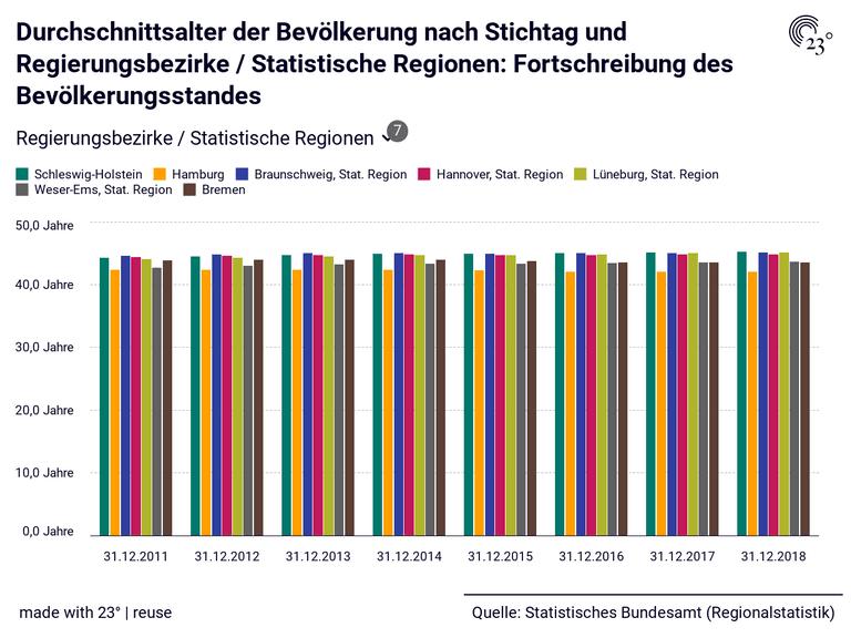 Durchschnittsalter der Bevölkerung nach Stichtag und Regierungsbezirke / Statistische Regionen: Fortschreibung des Bevölkerungsstandes