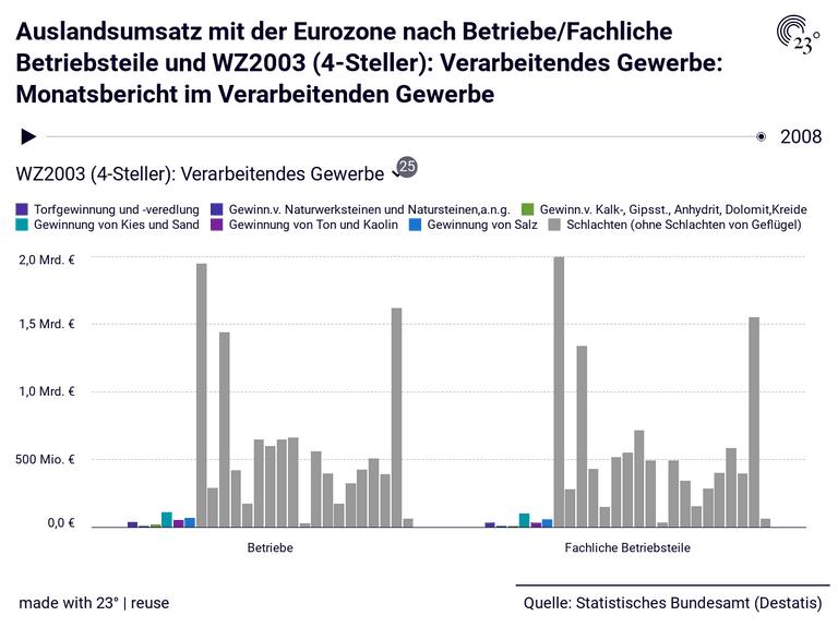 Auslandsumsatz mit der Eurozone nach Betriebe/Fachliche Betriebsteile und WZ2003 (4-Steller): Verarbeitendes Gewerbe: Monatsbericht im Verarbeitenden Gewerbe