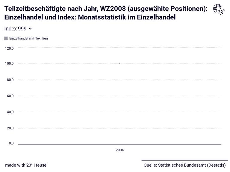 Teilzeitbeschäftigte nach Jahr, WZ2008 (ausgewählte Positionen): Einzelhandel und Index: Monatsstatistik im Einzelhandel