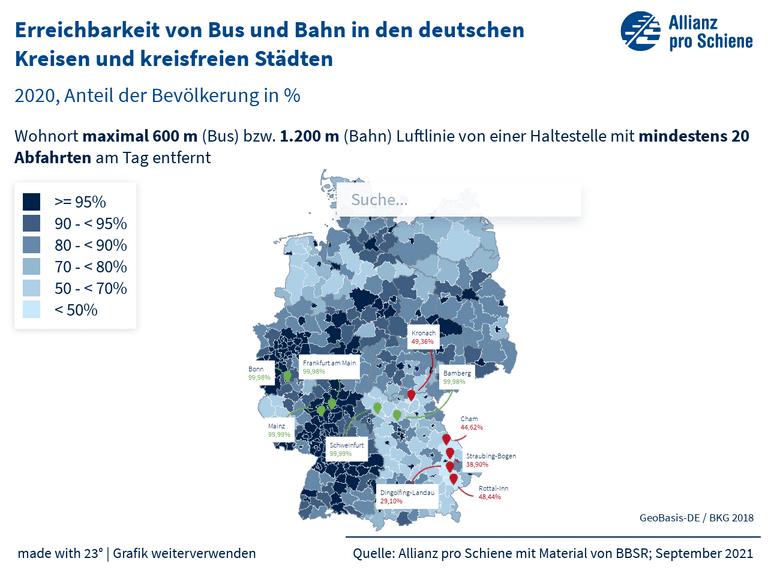 Erreichbarkeit von Bus und Bahn in den deutschen Kreisen und kreisfreien Städten