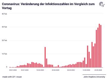Coronavirus: Veränderung der Infektionszahlen im Vergleich zum Vortag