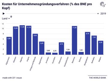 Kosten für Unternehmensgründungsverfahren (% des BNE pro Kopf)