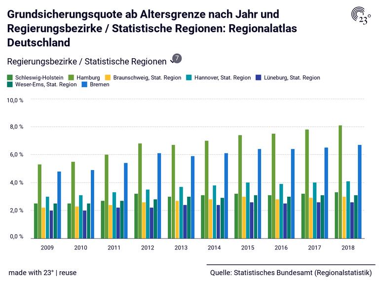 Grundsicherungsquote ab Altersgrenze nach Jahr und Regierungsbezirke / Statistische Regionen: Regionalatlas Deutschland