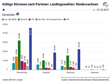 Gültige Stimmen nach Parteien: Landtagswahlen: Niedersachsen