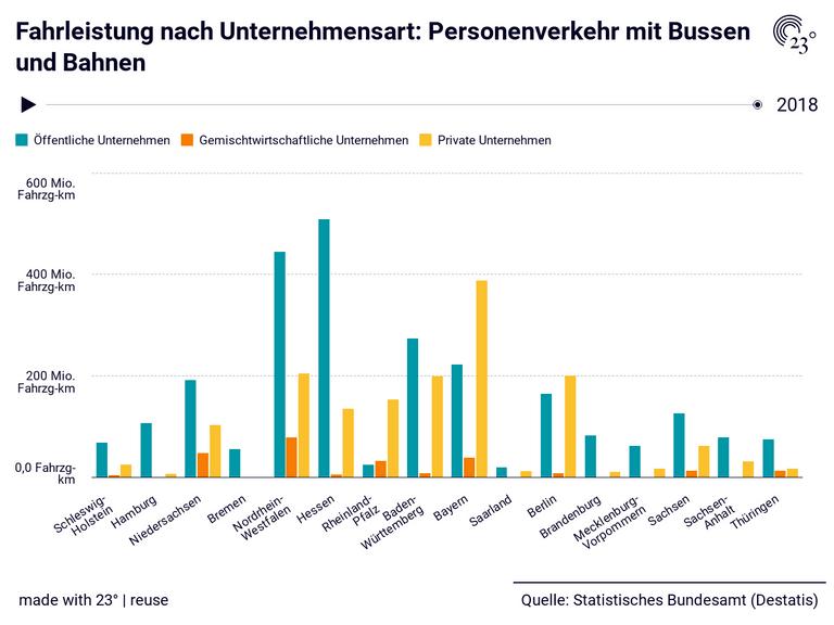 Fahrleistung nach Unternehmensart: Personenverkehr mit Bussen und Bahnen