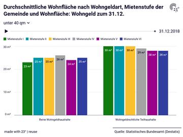Durchschnittliche Wohnfläche nach Wohngeldart, Mietenstufe der Gemeinde und Wohnfläche: Wohngeld zum 31.12.