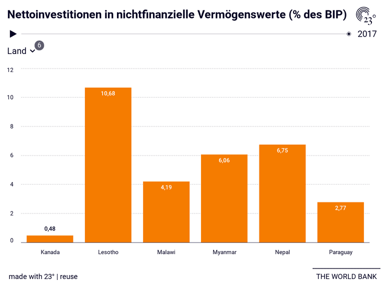 Nettoinvestitionen in nichtfinanzielle Vermögenswerte (% des BIP)