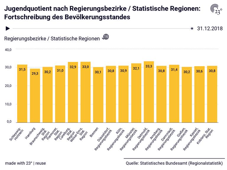 Jugendquotient nach Regierungsbezirke / Statistische Regionen: Fortschreibung des Bevölkerungsstandes