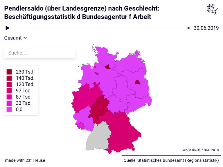 Pendlersaldo (über Landesgrenze) nach Geschlecht: Beschäftigungsstatistik d Bundesagentur f Arbeit