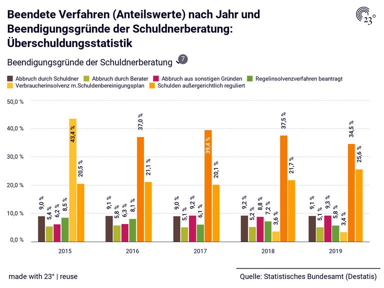 Beendete Verfahren (Anteilswerte) nach Jahr und Beendigungsgründe der Schuldnerberatung: Überschuldungsstatistik