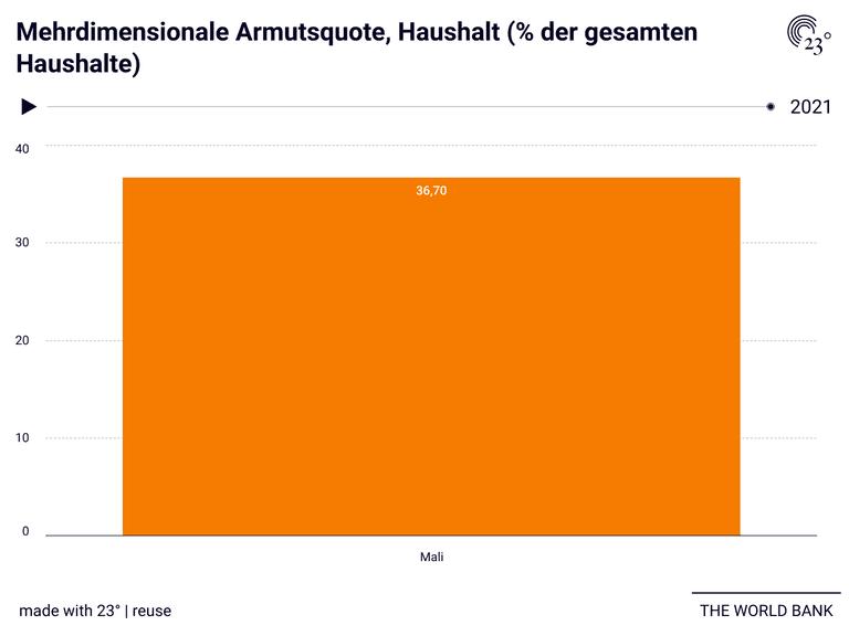 Mehrdimensionale Armutsquote, Haushalt (% der gesamten Haushalte)