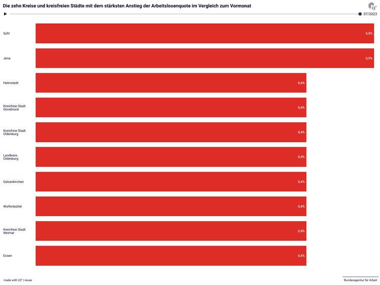 Die zehn Kreise und kreisfreien Städte mit dem stärksten Anstieg der Arbeitslosenquote im Vergleich zum Vormonat