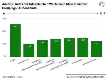 Ausfuhr: Index der tatsächlichen Werte nach Main Industrial Groupings: Außenhandel