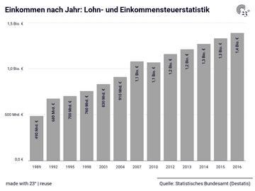 Einkommen nach Jahr: Lohn- und Einkommensteuerstatistik