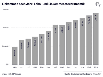 Lohn- und Einkommensteuerstatistik: Jahr, Lohn- und Einkommensteuerpflichtige, Gesamtbetrag der Einkünfte, Einkommen, Zu versteuerndes Einkommen, Festgesetzte Einkommensteuer